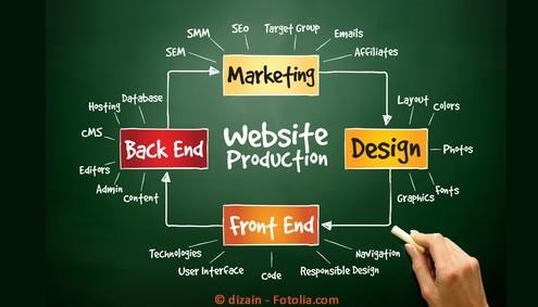 Content Management Systeme und die Voraussetzungen