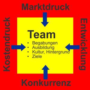 Teamentwicklung: Aussere und innere Einflüsse auf ein Team